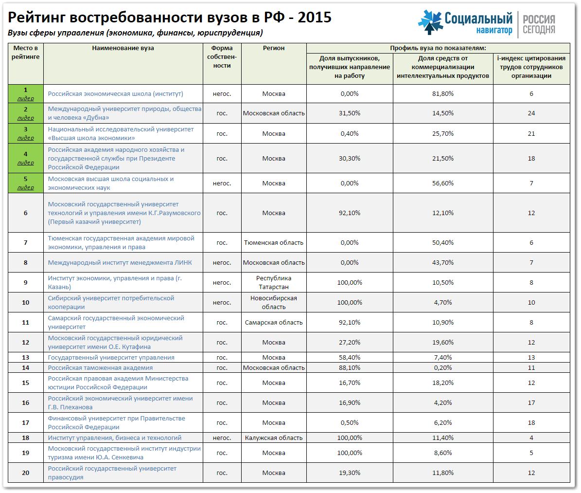 Рейтинг востребованности вузов в РФ - 2015